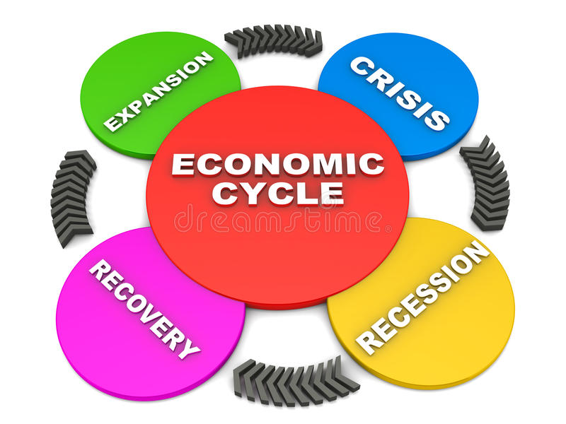 Business or economic cycle. Diagram, four stages of the cycle are expansion crisis recession and recovery, concept of national and regional economic trends stock illustration