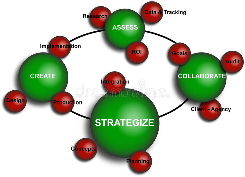 Business Elements Diagram. Illustration / Diagram of several business elements royalty free illustration