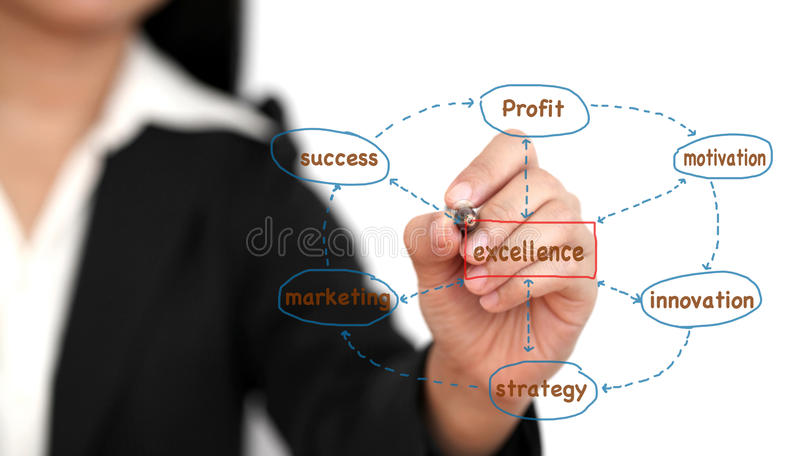 Business excellence. Asian business woman writing business excellence stock photos