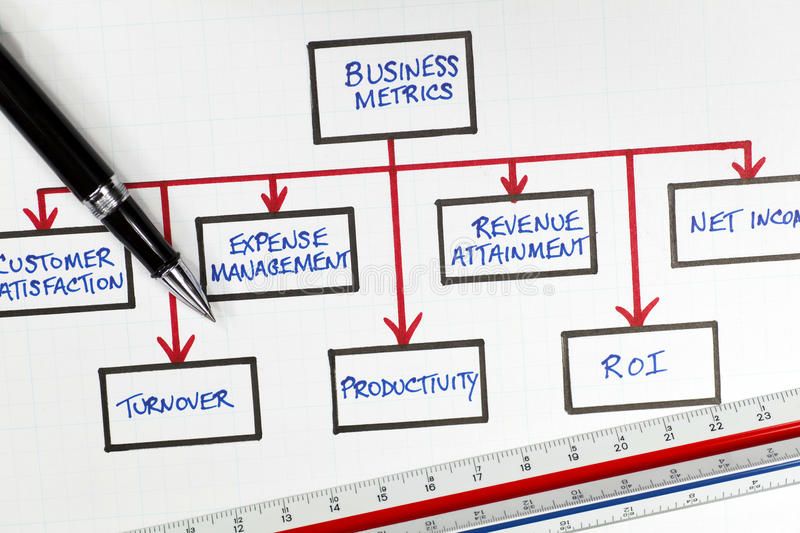 Business Financial Metrics Diagram. On a white grid paper background with ruler and pen stock images