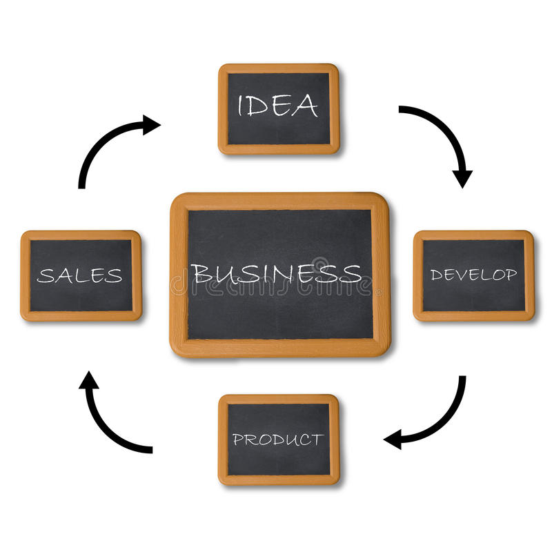 Business flow chart. With chalkboard on white background stock photos