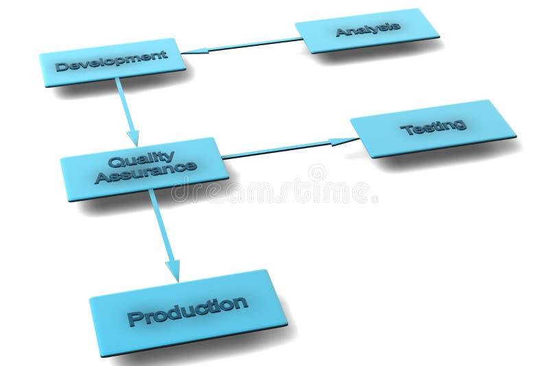 Business flowchart. A 3d business flowchart of various development processes royalty free illustration