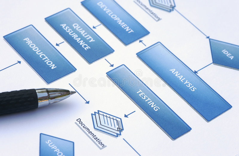 Business flowchart. Business planning - Flowchart with actions and graphics royalty free stock images