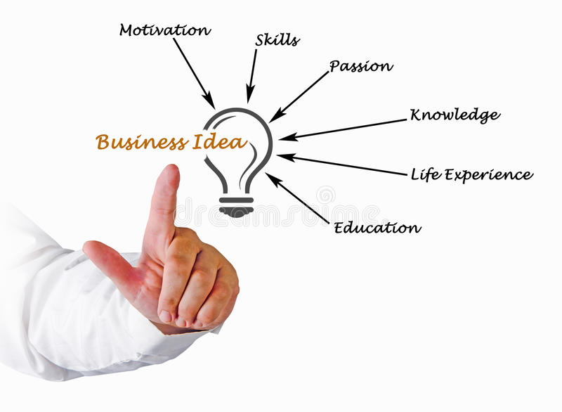 Business Idea. Presenting diagram of Business Idea stock images