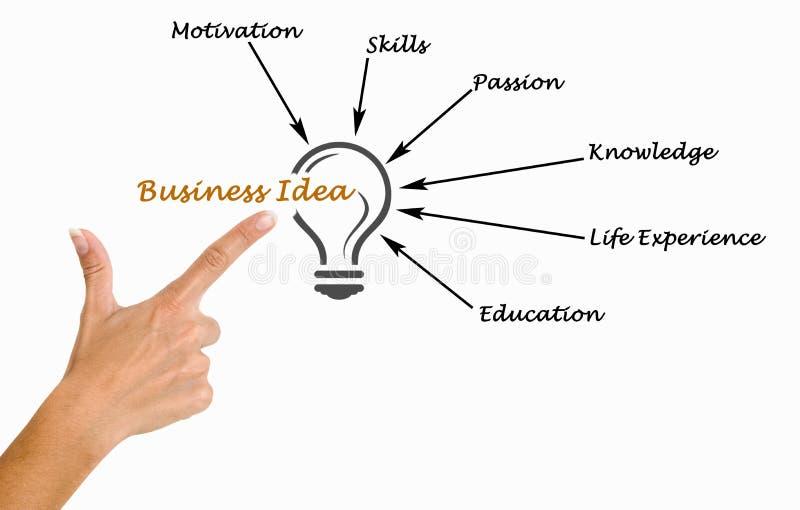 Business Idea. Presenting diagram of Business Idea stock photos