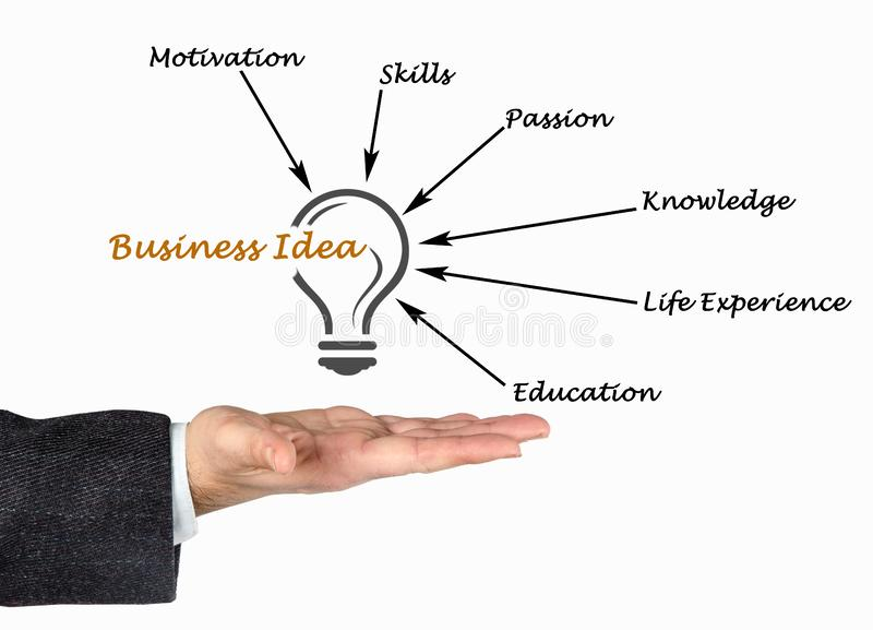 Business Idea. What contribute to Business Idea royalty free stock image