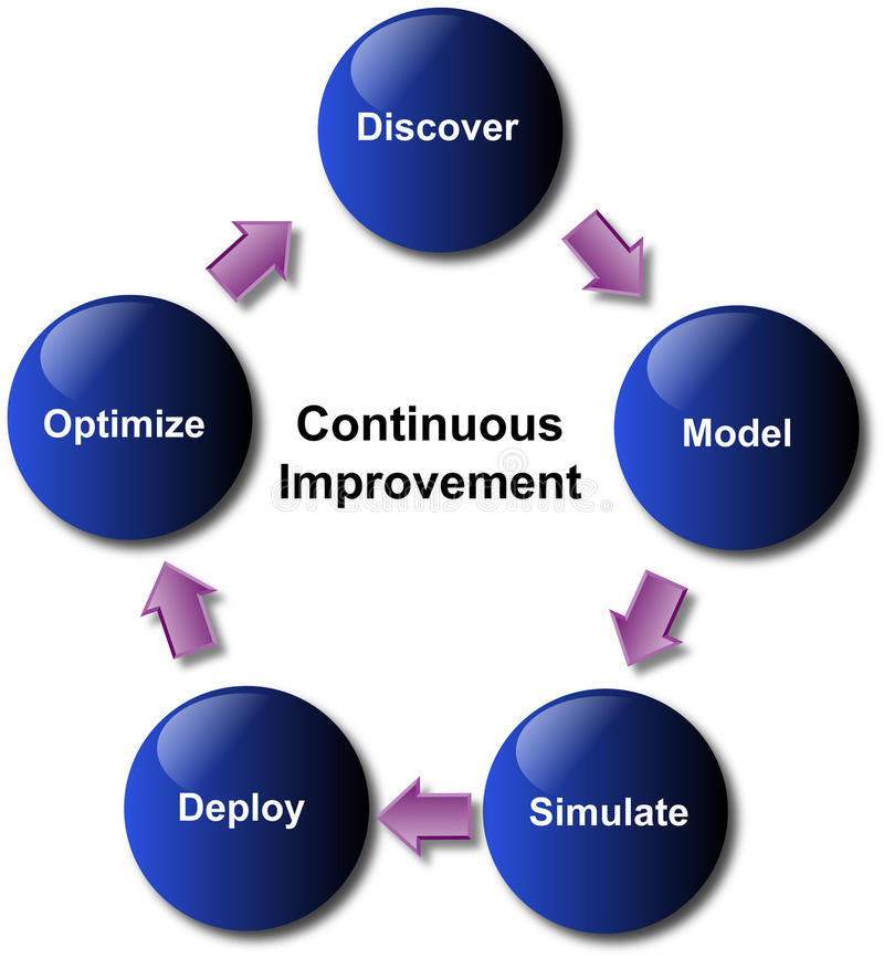 Business Improvement Diagram. The five elements of business improvement in a diagram stock illustration