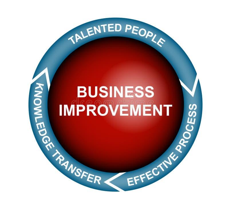 Business Improvement Diagram. Diagram of three important elements of the business improvement in a diagram stock illustration