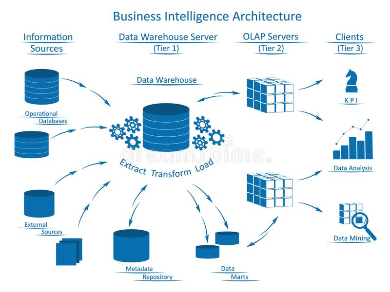Business Intelligence Architecture with infographic elements stock illustration