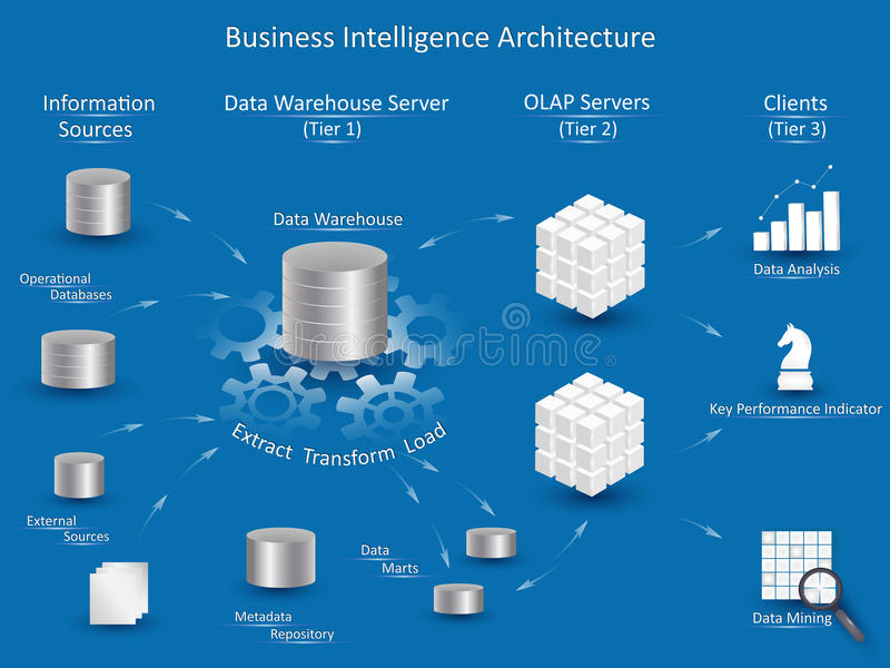 Business Intelligence Architecture. With tiers: Information Sources, Data Warehouse Server with ETL, OLAP Servers, Clients with tools for business analysis royalty free illustration