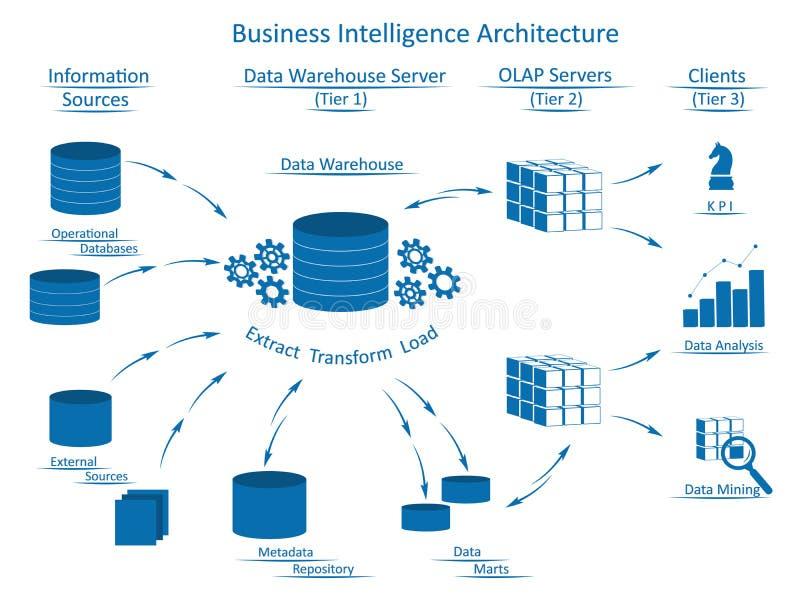 Business Intelligence architektura z infographic elementami ilustracji
