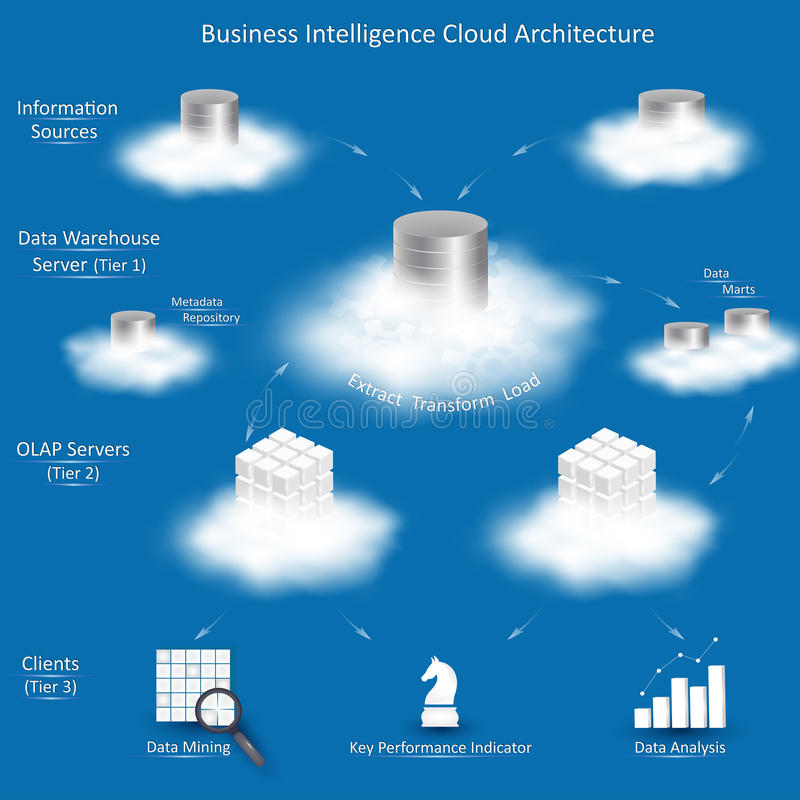 Business Intelligence Cloud Architecture. With tiers: Information Sources, Data Warehouse Server with ETL, OLAP Servers, Clients with tools for business stock illustration