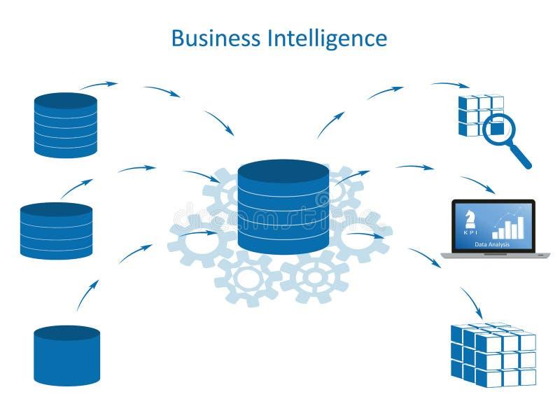Business Intelligence Concept - infographic. Business Intelligence infographic concept. Data processing flow with data sources, ETL, datawarehouse, OLAP, data stock illustration
