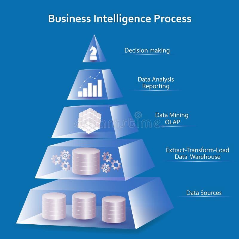Business Intelligence Pyramid Concept. Business Intelligence concept using pyramid design. Processing flow steps: data sources, ETL - datawarehouse, OLAP- data stock illustration