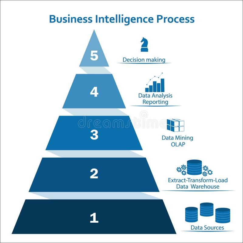 Free Business Intelligence Pyramidal Infographic Concept With Five Layers Stock Image - 110365671