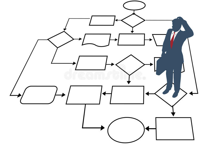 Business man decision process management flowchart. A confused business man seeks a solution in a process management flowchart vector illustration
