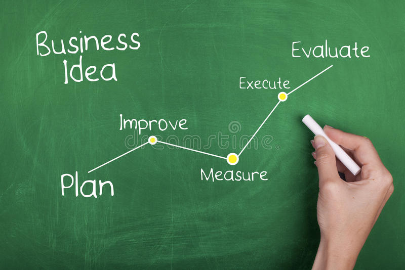 Business Method Model Idea. Business idea from plan to evaluate royalty free stock photo