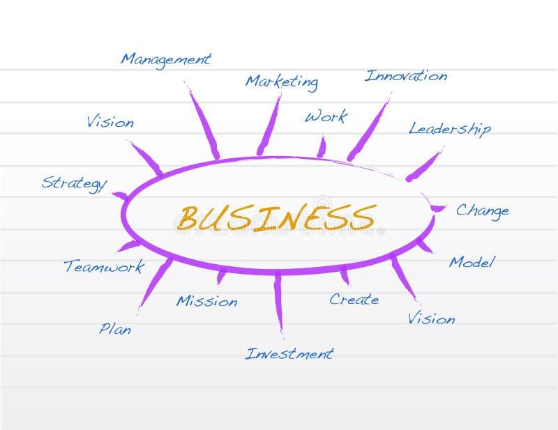 Business model on a notepad illustration stock illustration