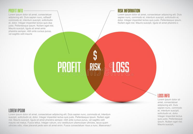 Business model template - profit, risk and loss royalty free illustration