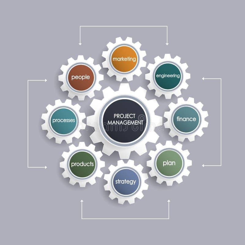 Business plan della gestione di progetti illustrazione vettoriale