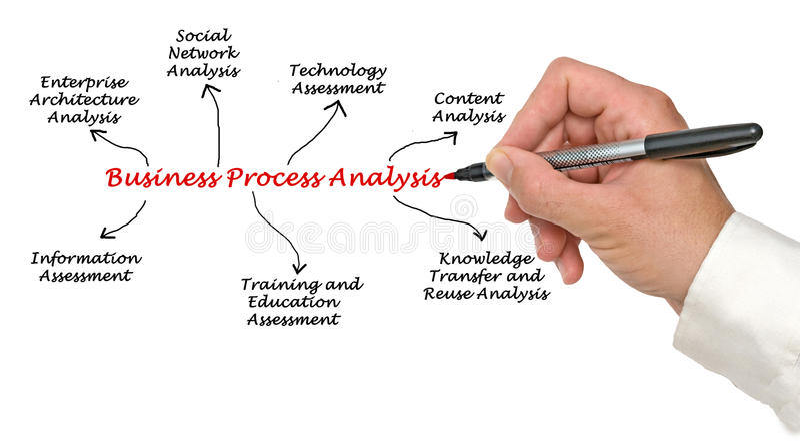 Business Process Analysis stock image