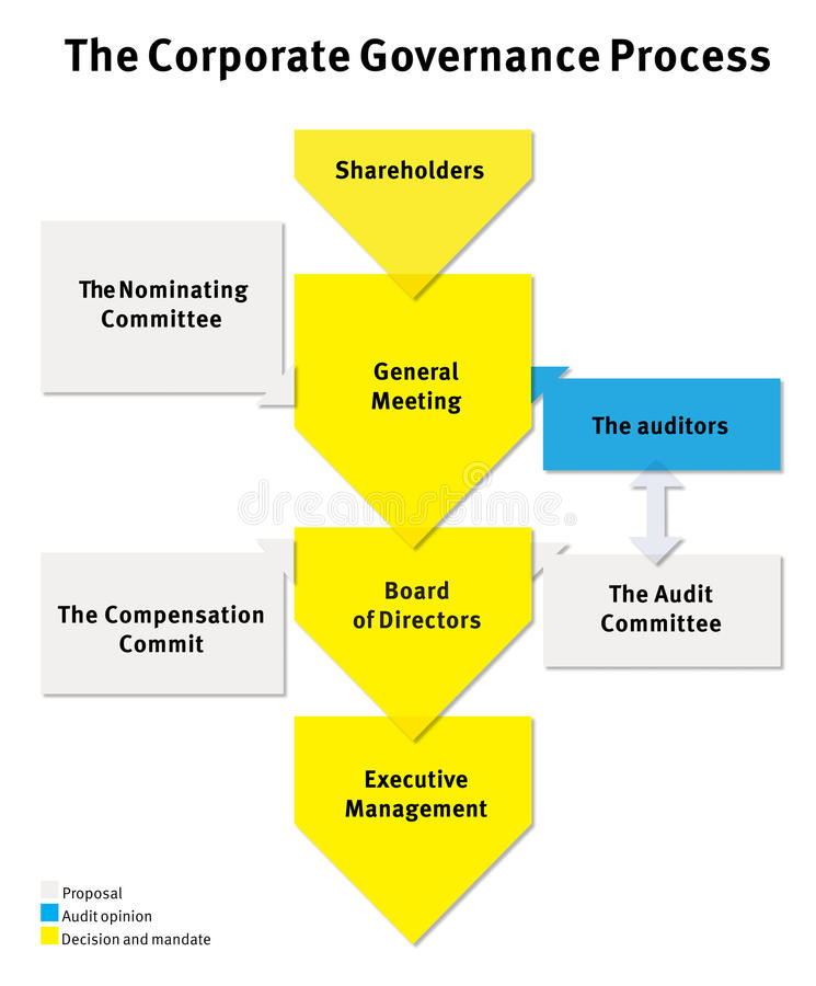 Business process in a company. The Corporate Governance Process scheme. The colors, text and font are changeable in additional file format royalty free illustration