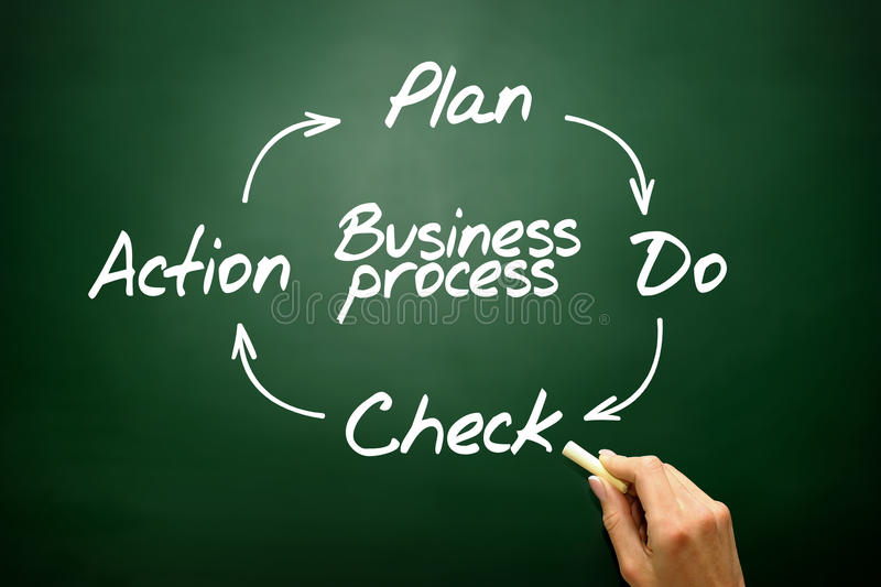 Business Process Control and Continuous improvement method, PDCA concept on blackboard.. stock photo