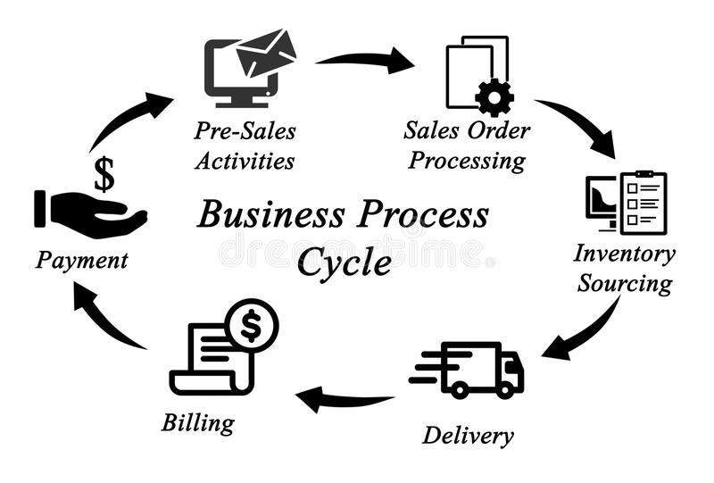 Business Process Cycle. Diagram of Business Process Cycle vector illustration