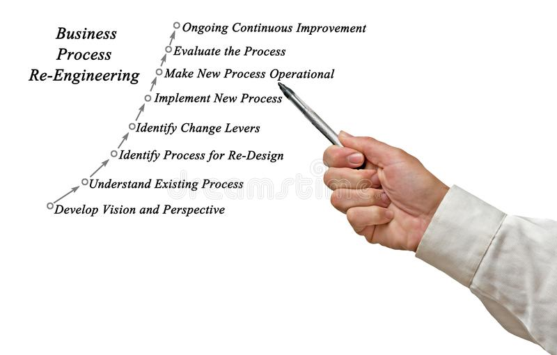 Business Process Re-Engineering royalty free stock photos