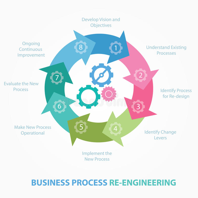 Business process reengineering redesign review BPR step stock illustration