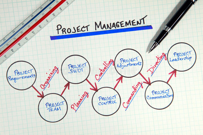 Business Project Management Diagram. Conceptual diagram view of business project management methodology on white grid paper depicting general process flow and royalty free stock photo
