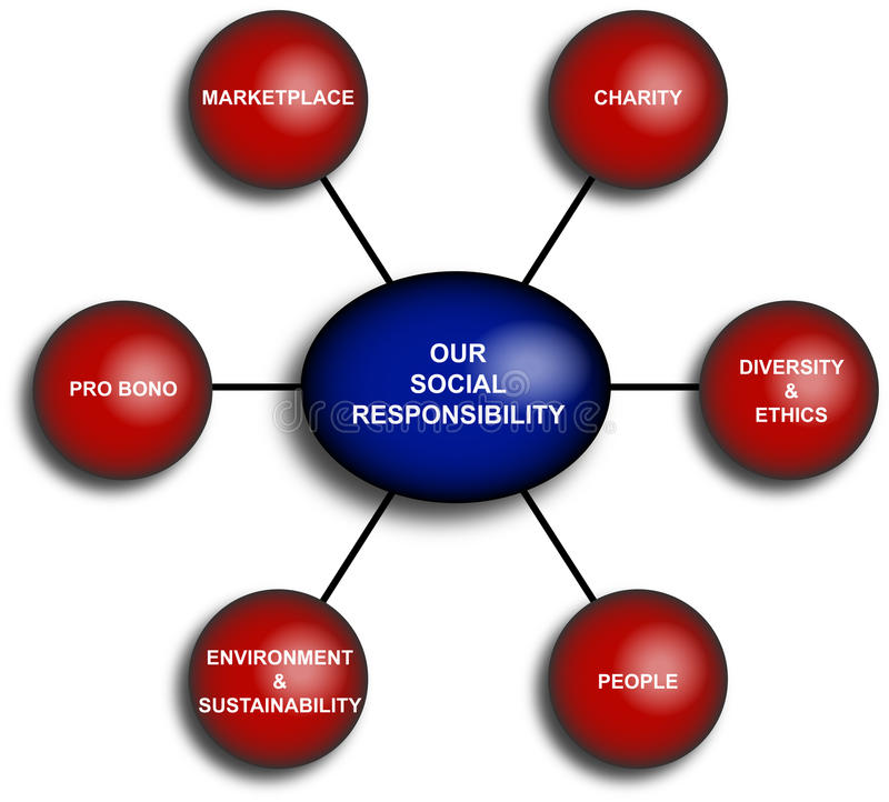 Business Responsibility Diagram. Diagram of the social business responsibility royalty free illustration