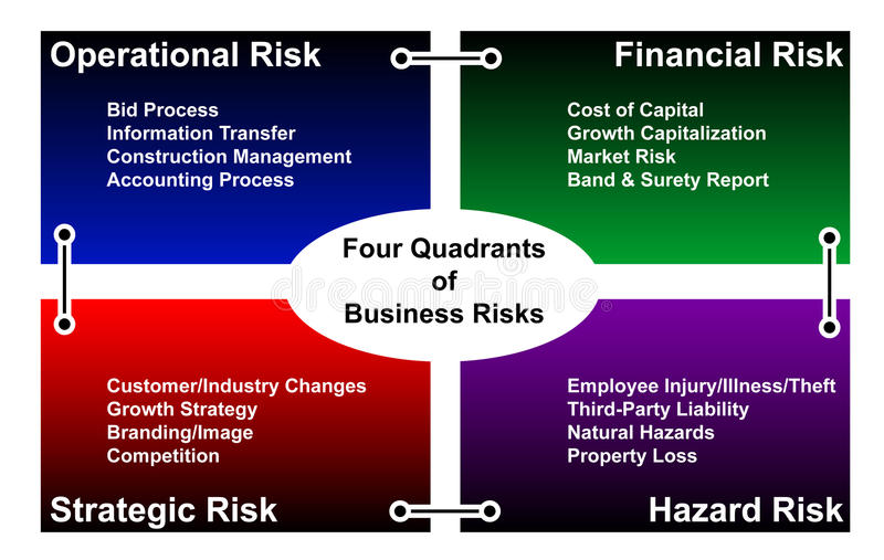 Business risk diagram - vector. Illustration / diagram of the four quadrants of business risks: Operational, Financial, Strategic and Hazard. Also in vector royalty free illustration