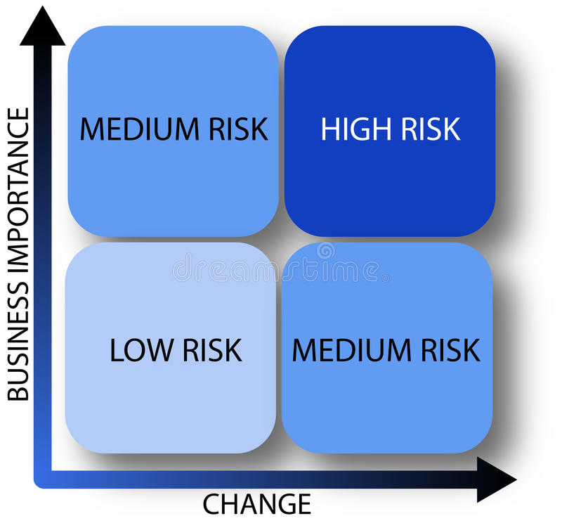 Business risk diagram - vector. A clear diagram which shows the level of risk by business change and importance. Vector file also available royalty free illustration
