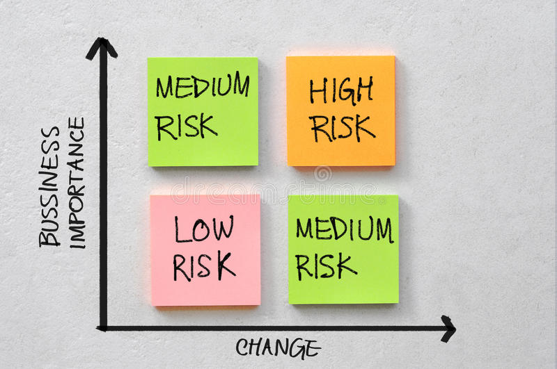 Business risk diagram. Diagram which shows the level of risk by business change and importance on block of coloured sticky notes stock images