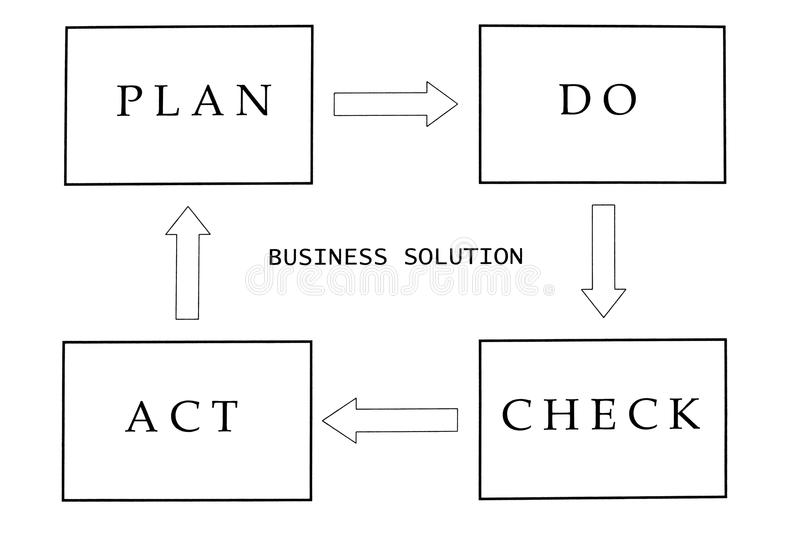 Business solution. Working towards a business solution by using this cycle royalty free illustration