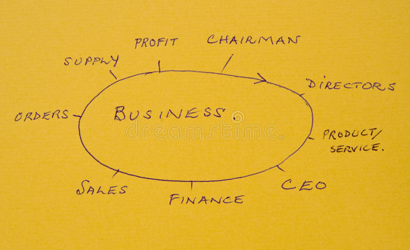 Business start-up: some of the actions required. A macro image of a diagrammatic representation on parchment paper of the major activities and appointments royalty free stock photos