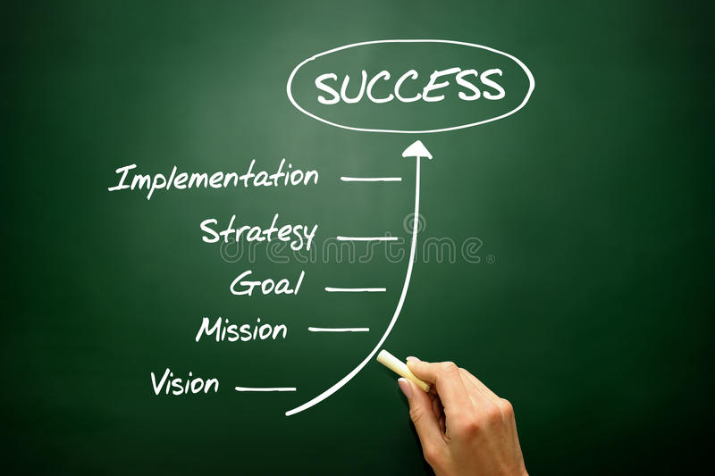 Business Steps to Success concept, business strategy. On blackboard royalty free stock photos