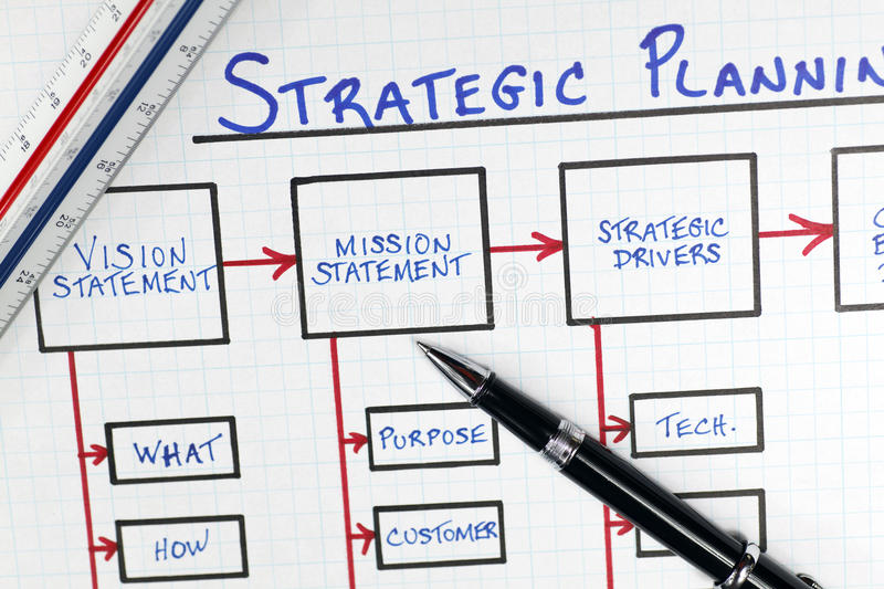 Business Strategic Planning Framework Diagram. Business/Corporate Strategic Planning Framework Diagram on a white grid paper background with ruler, hand and pen royalty free stock image