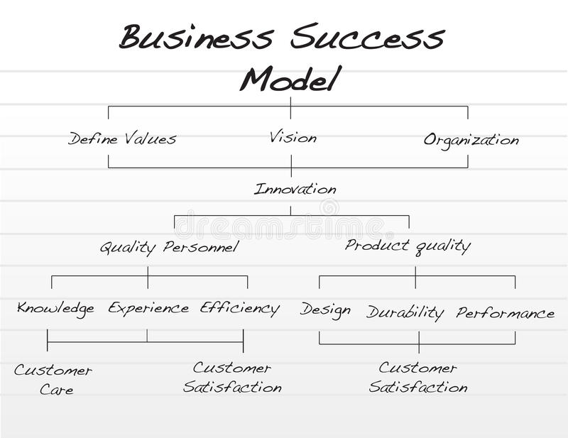 Business Success Model Royalty Free Stock Photos