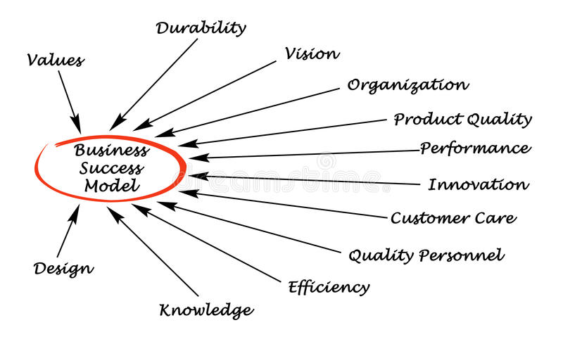 Business success model. Diagram of Business success model vector illustration