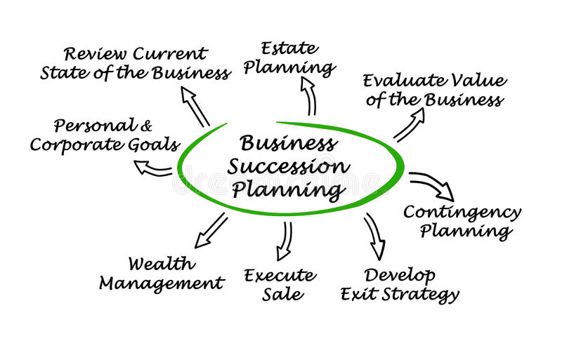 Business Succession Planning royalty free illustration