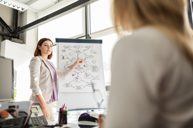 Business team with scheme on flipboard at office. Business, startup, presentation, strategy and people concept - woman showing scheme on flipboard to creative royalty free stock photography