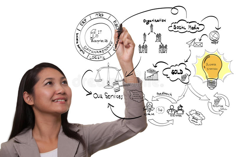 Business woman drawing business process diagram royalty free stock image