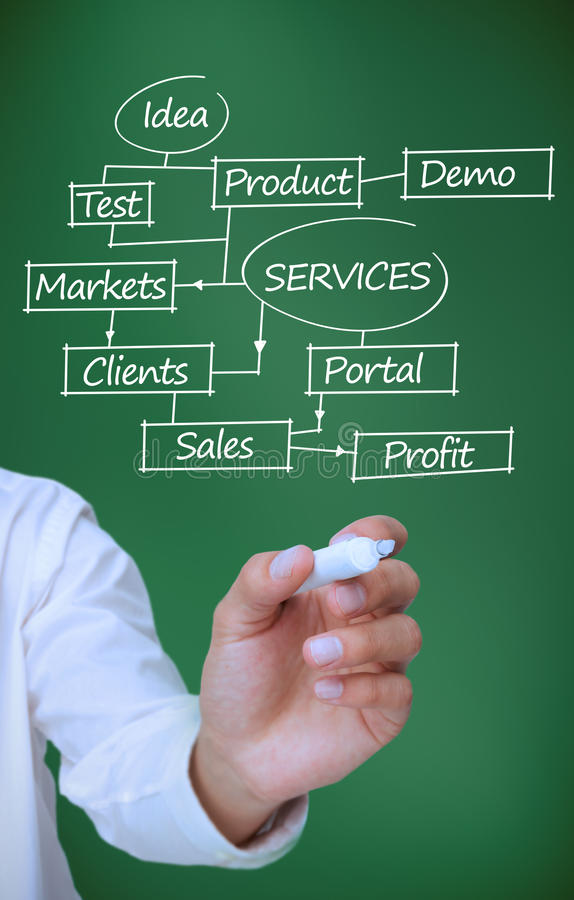 Businessman drawing a plan showing marketing terms with a marker. On green background stock images