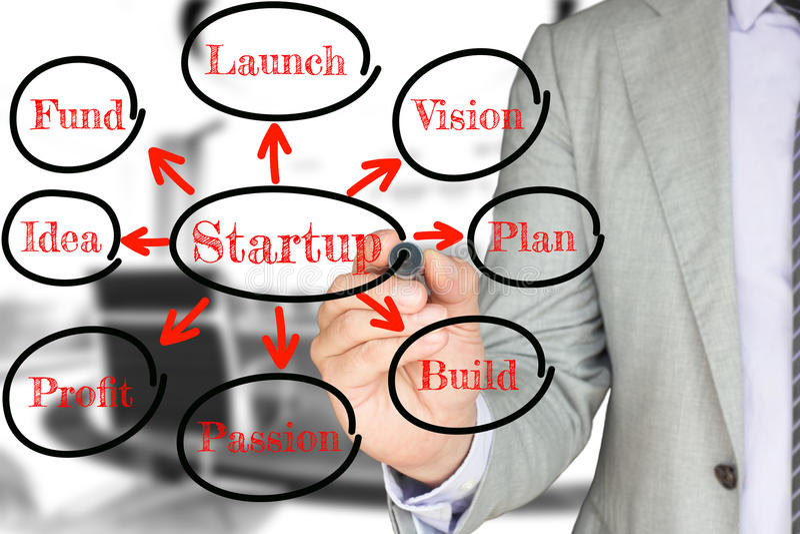 Businessman draws a startup flowchart business concept. Businessman in a grey suit draws a startup flowchart with keywords royalty free stock photos
