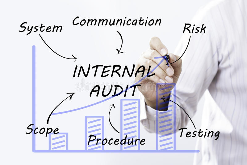 Businessman hand drawing internal audit, concept royalty free stock image