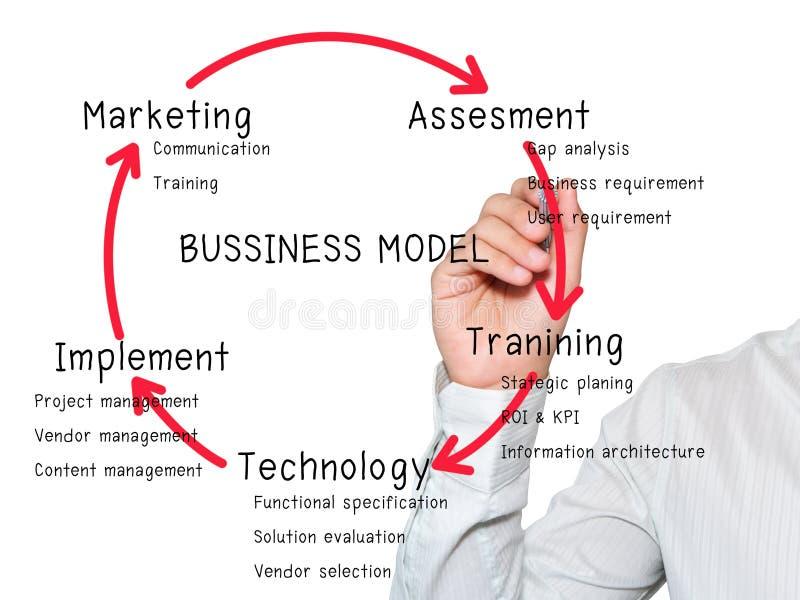 Businessman writing Business model stock photo