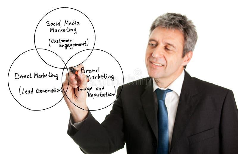 Businessman writing a marketing diagram