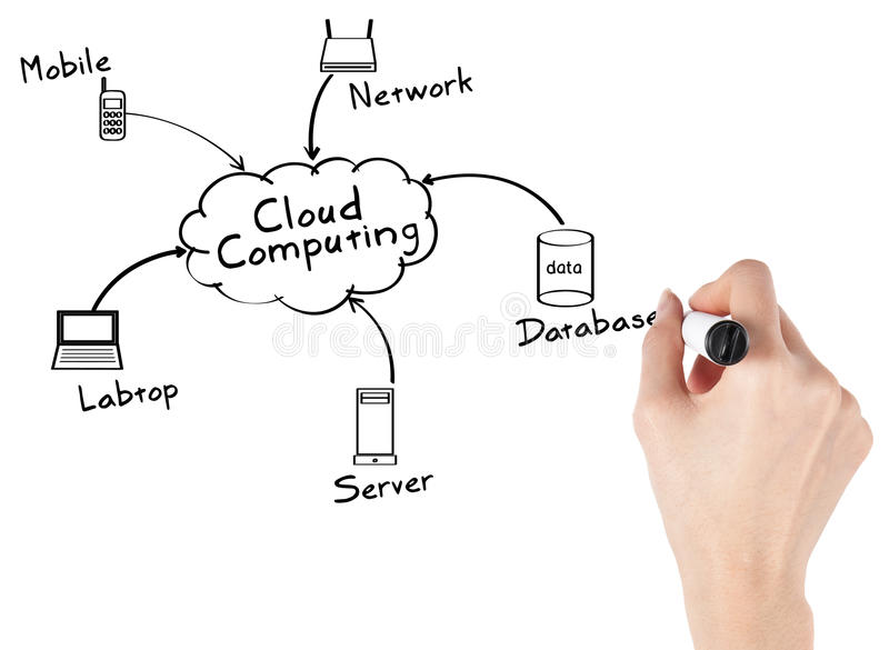 Businesswoman with Cloud Computing. Businesswoman with a Cloud Computing diagram isolated on white background stock photography